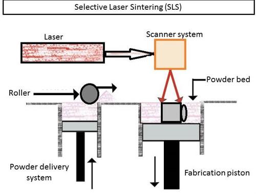 Công nghệ in 3D SLS